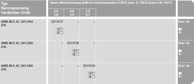 Typ, Nennspannung, Verdichter, Nenn-Wärmeleistung und Energieeffizienz Viessmann Vitocal 200-S, Luft-Wärmepumpe in Split-Ausführung, Vitocell 100-W